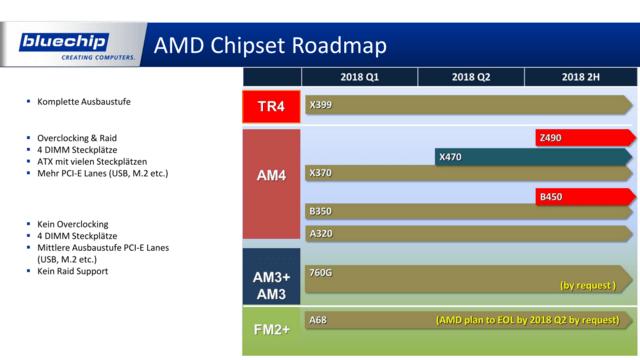 Roadmap: AMD-Chipsätze