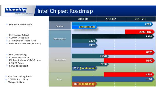 Roadmap: Intel-Chipsätze