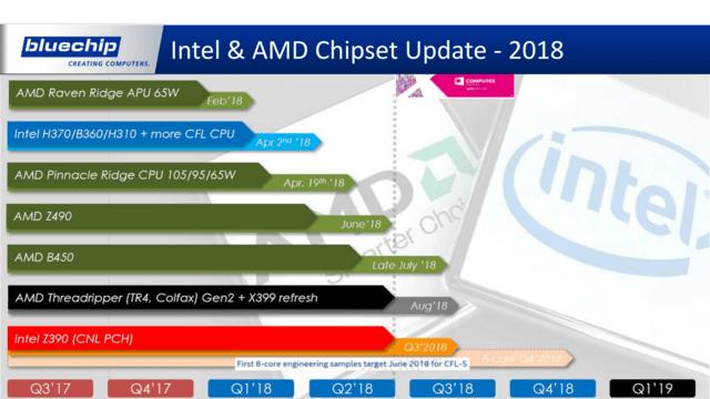 Chipsatz-Roadmap AMD & Intel