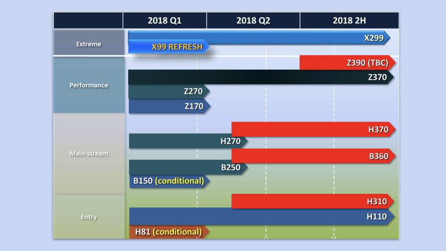 Roadmaps: Termine für Z390, Z490, B450 und CFL mit 8 Kernen