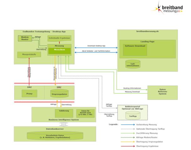 Darstellung der Funktionsweise Messclient Desktop-App