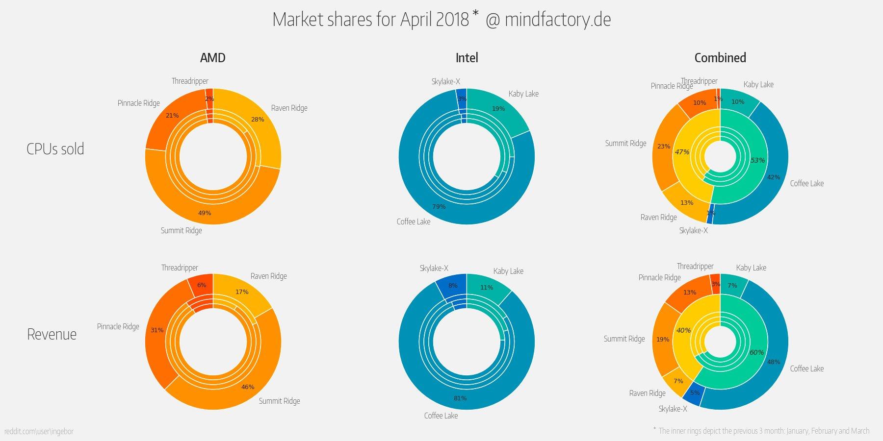 Verkaufs- und Umsatzanteil (die inneren Ringe zeigen die vorherigen 3 Monaten)
