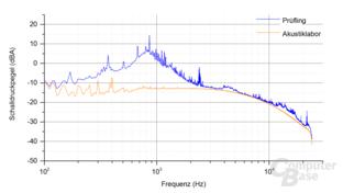 Kolink Continuum 1500W Frequenzspektrum – Last 2 ‑ 4.3