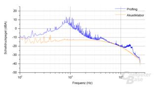 Kolink Continuum 1500W Frequenzspektrum – Last 7