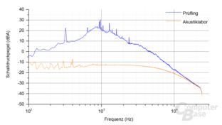 Kolink Continuum 1500W Frequenzspektrum – Last 8