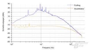 Kolink Continuum 1500W Frequenzspektrum – Last 9