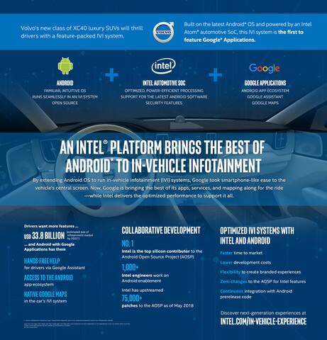 Intel Atom und Android P im Kfz von Volvo