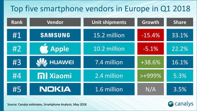 Top 5 Smartphone-Hersteller in Europa in Q1 18