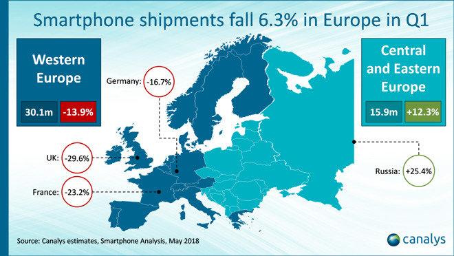 Smartphone-Absatz in Europa im ersten Quartal 2018