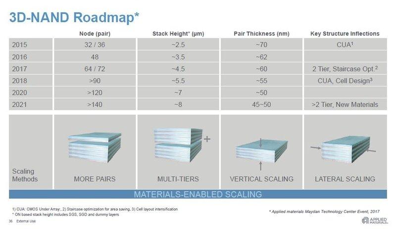 3D-NAND-Roadmap bis 2021