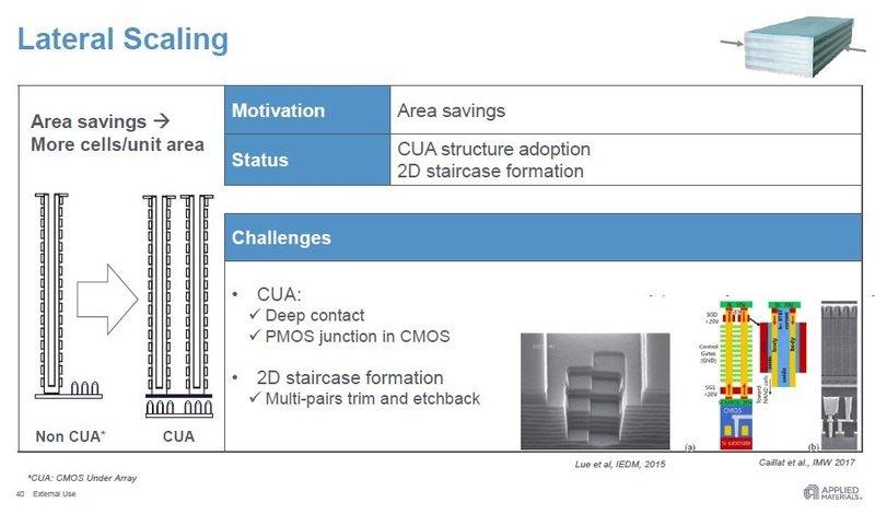 Flächenreduzierung unter anderem durch CUA