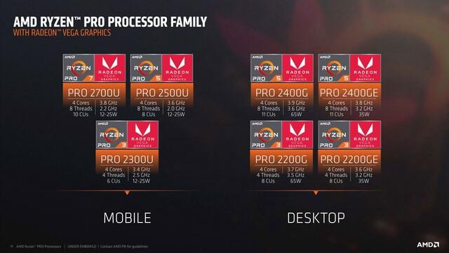 Ryzen Pro 2000 für Desktop und Notebook