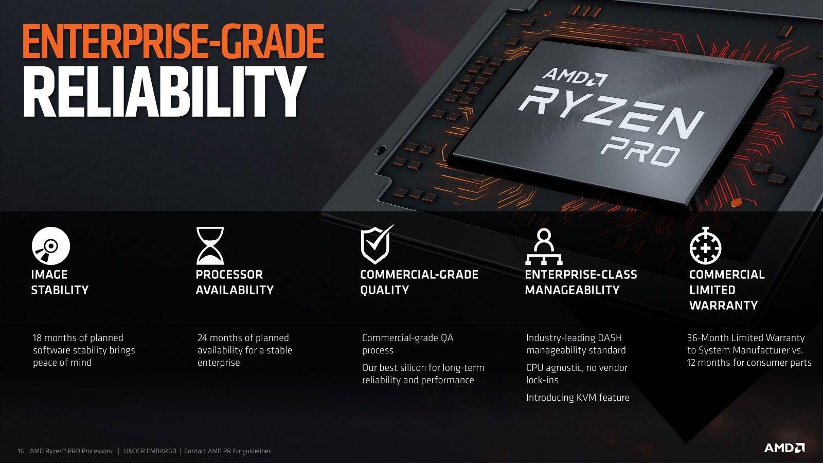 Enterprise-Support für Ryzen Pro