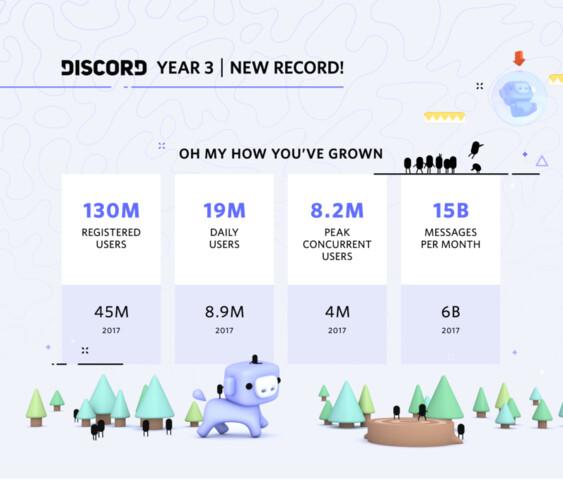Discord-Statistiken im Überblick