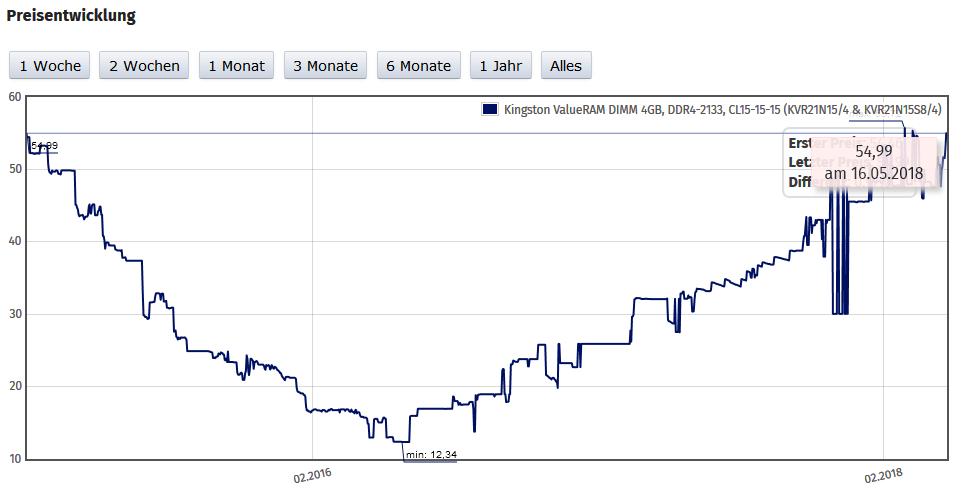 Entwicklung Einzelhandelspreis 4 GB DDR4 Kingston ValueRAM