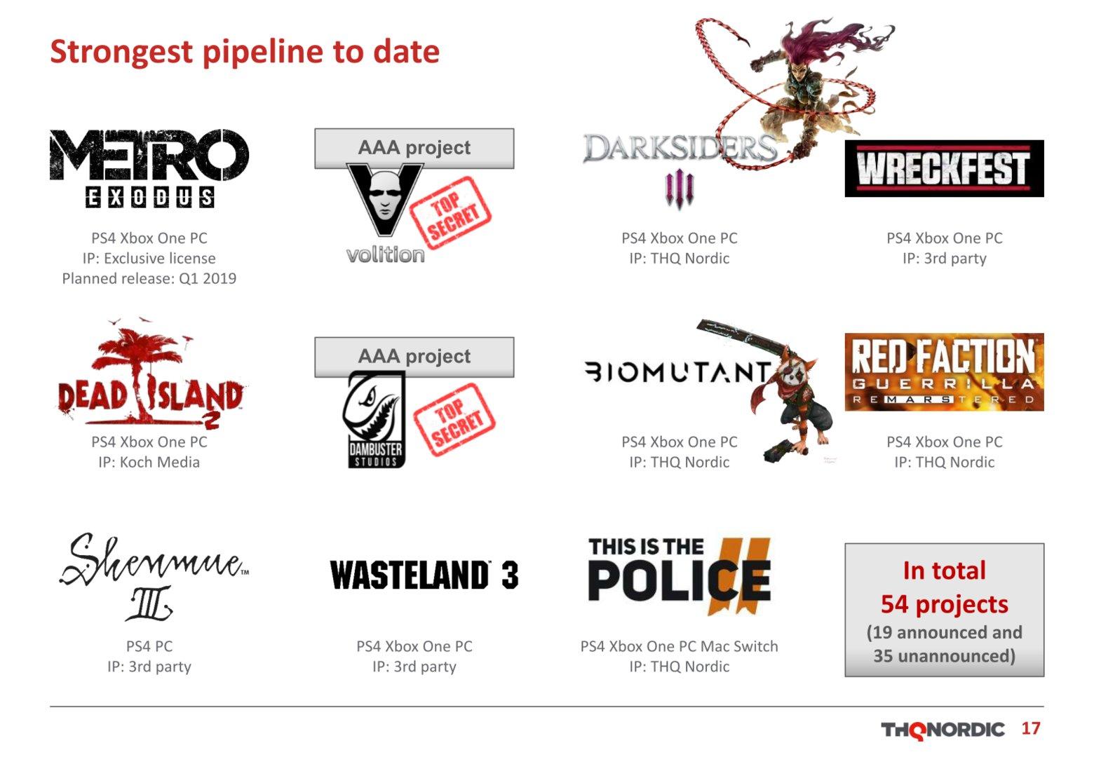 54 Spiele hat THQ Nordic in der Pipeline