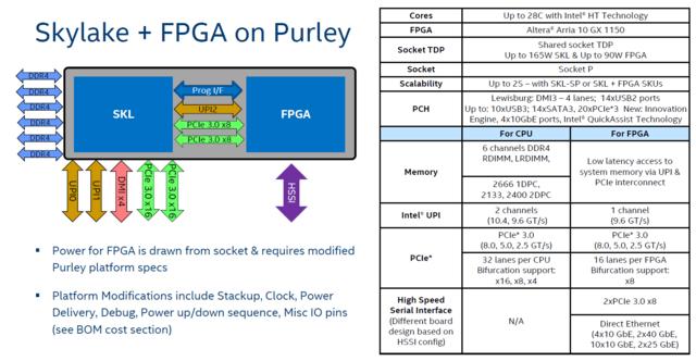 FPGA plus Skylake-SP im Zusammenspiel