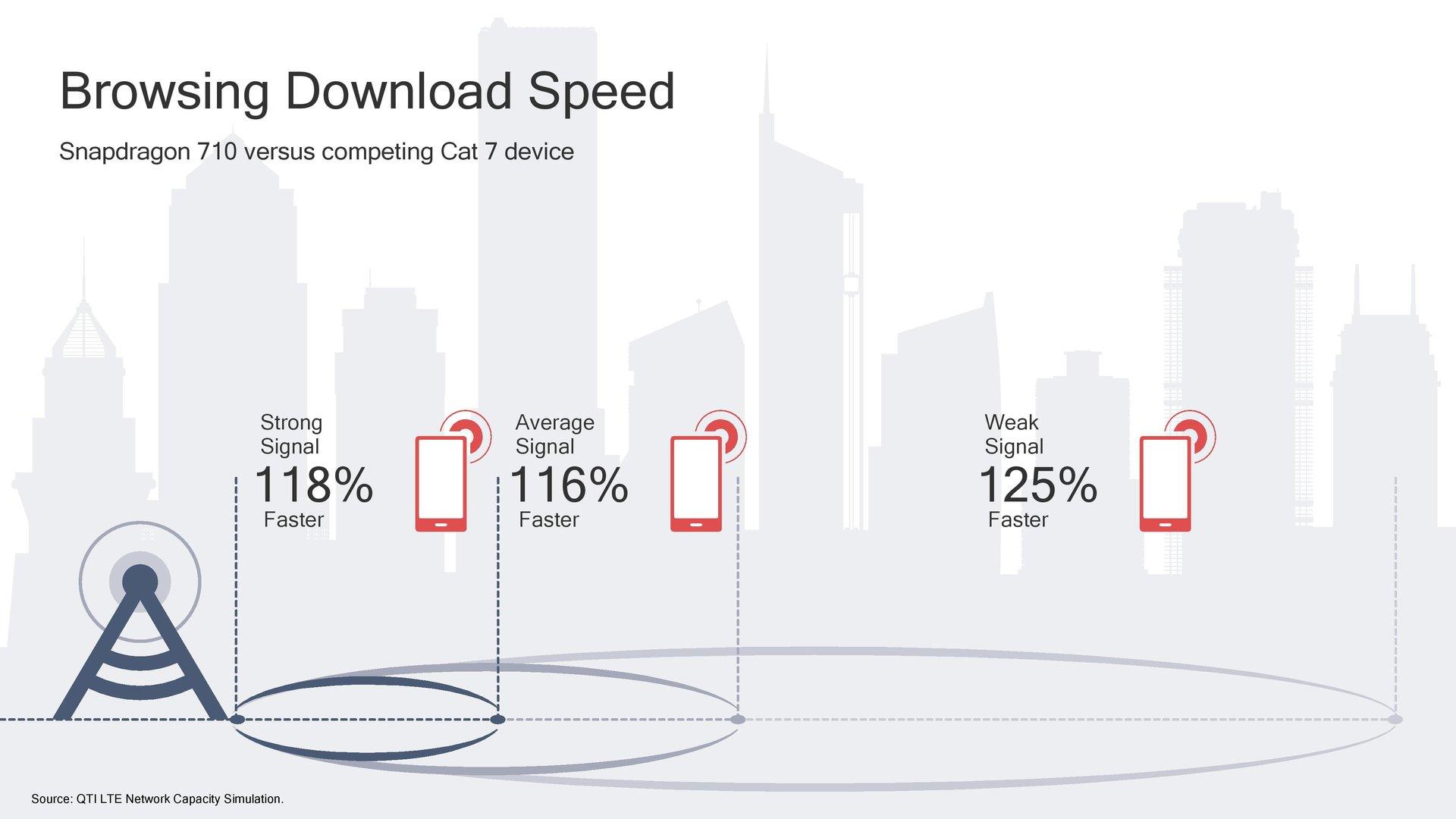 Snapdragon X15 im Vergleich zu Cat-7-Modem