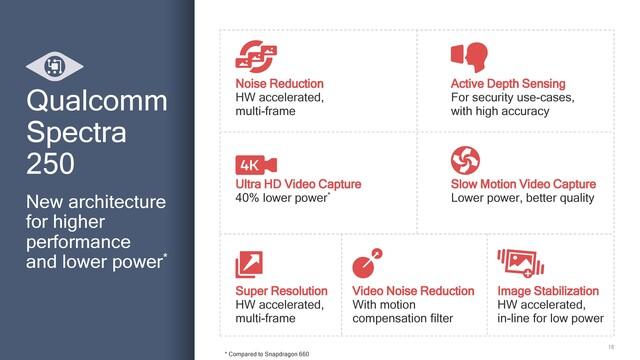 Features des Spectra 250 ISP