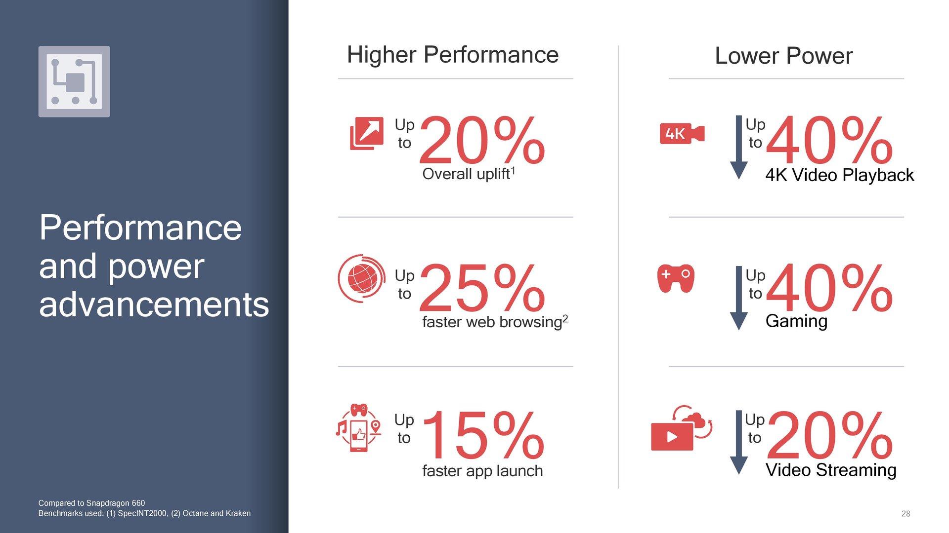 Vorteile des Snapdragon 710 im Vergleich zum 660