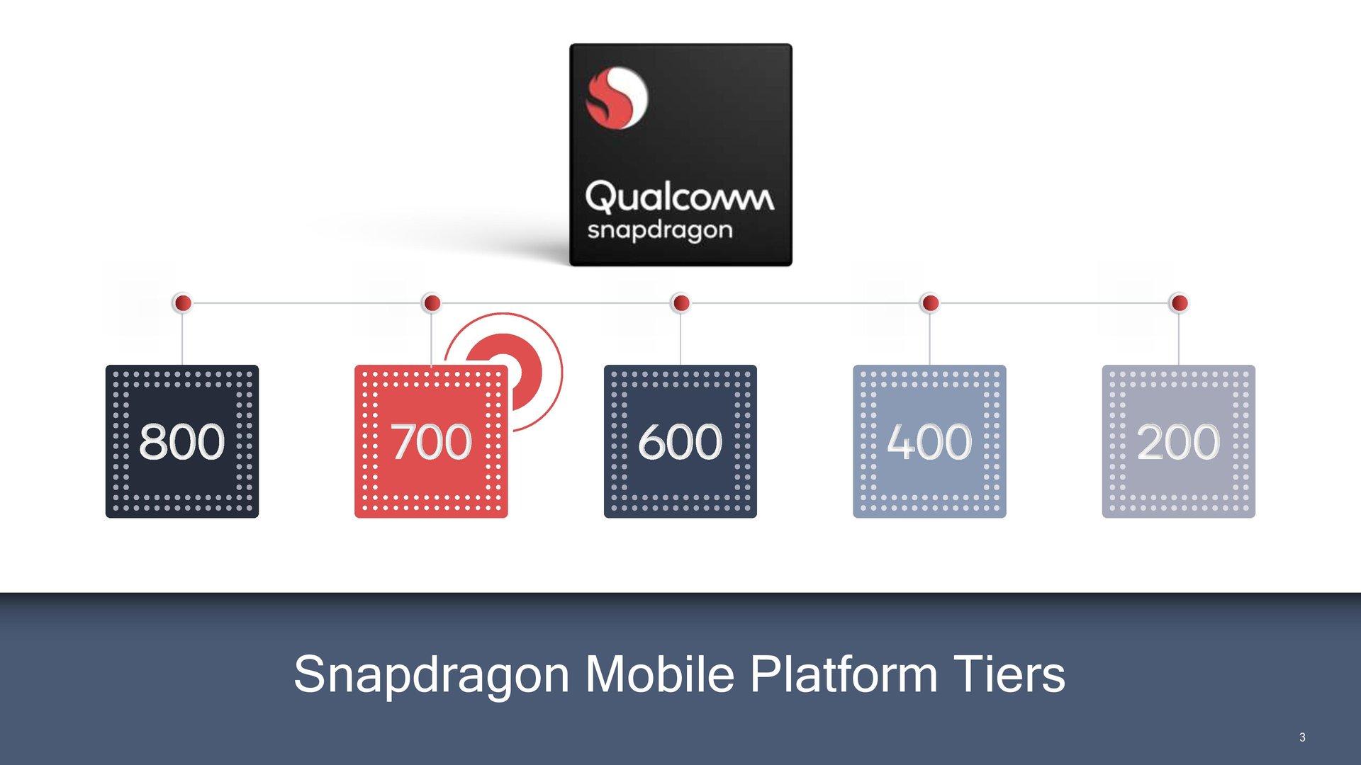 Snapdragon 700 positioniert sich zwischen 800 und 600