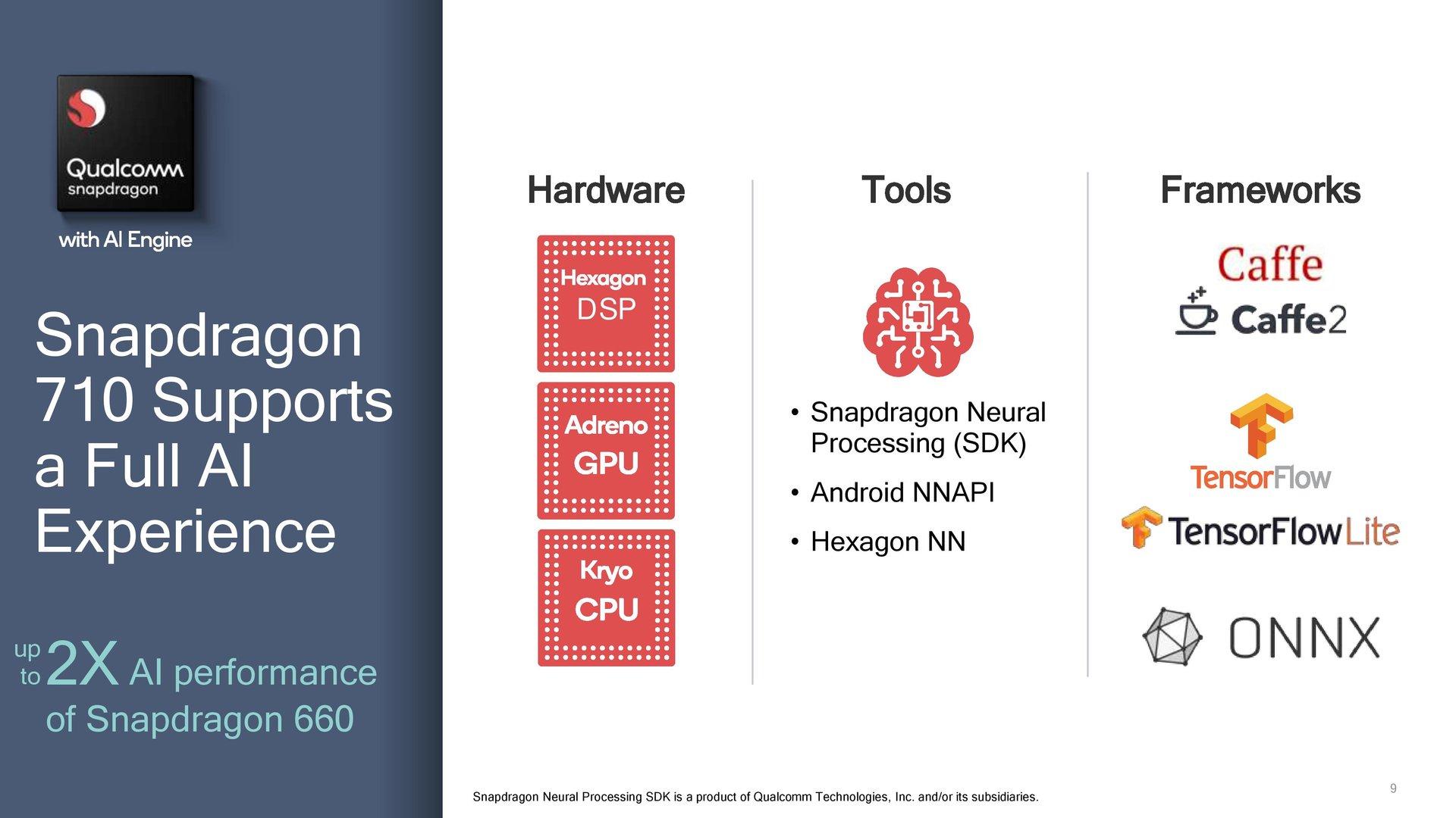 Verteilung der KI-Funktionen auf Hardware-Blöcke