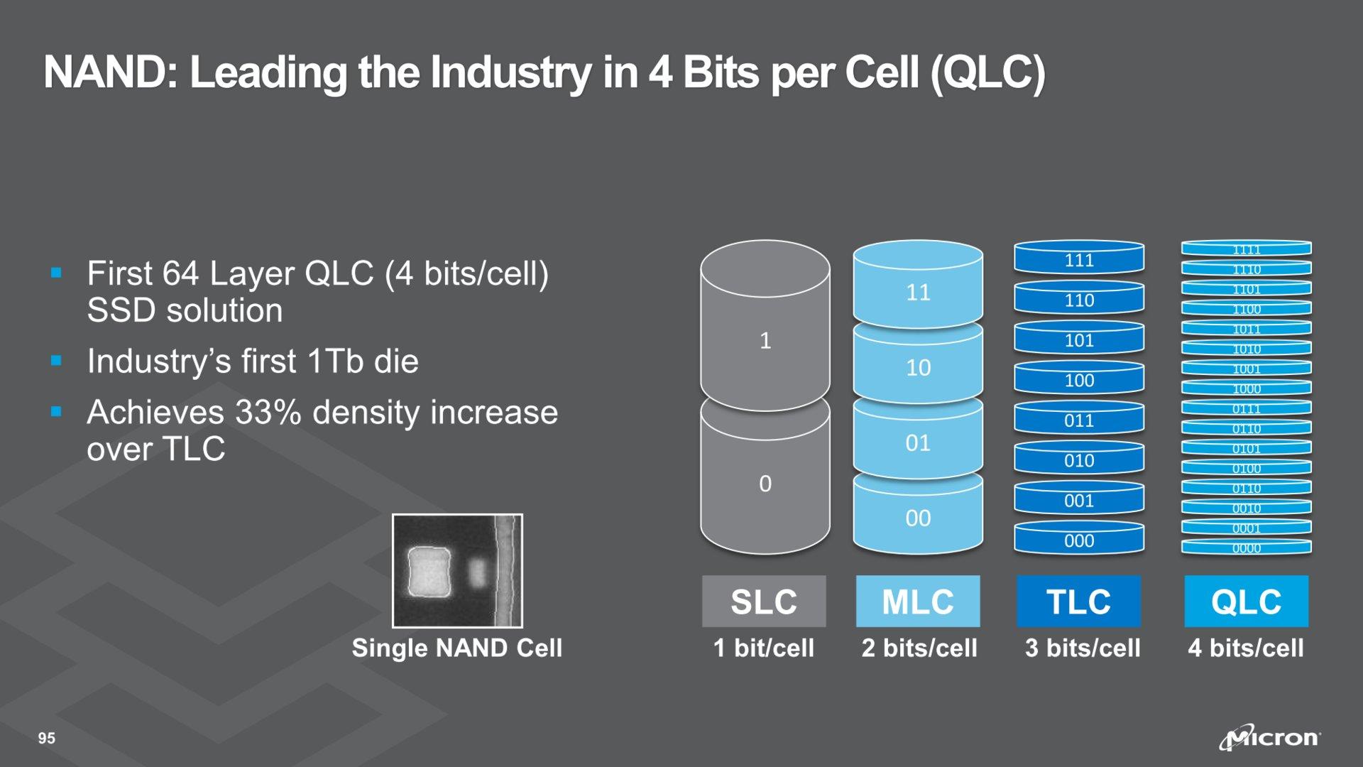 Auf TLC- folgt QLC-NAND-Flash