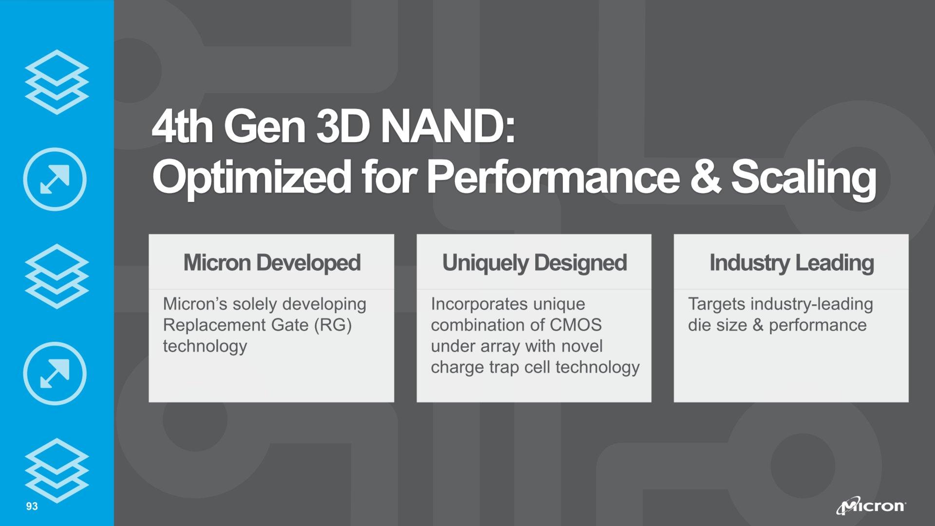 4te Generation 3D-NAND