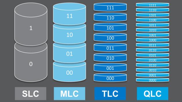 Quad-Level Cell: Intel und Micron liefern ersten QLC-3D-NAND für SSDs