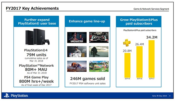 Verkaufszahlen der PlayStation 4