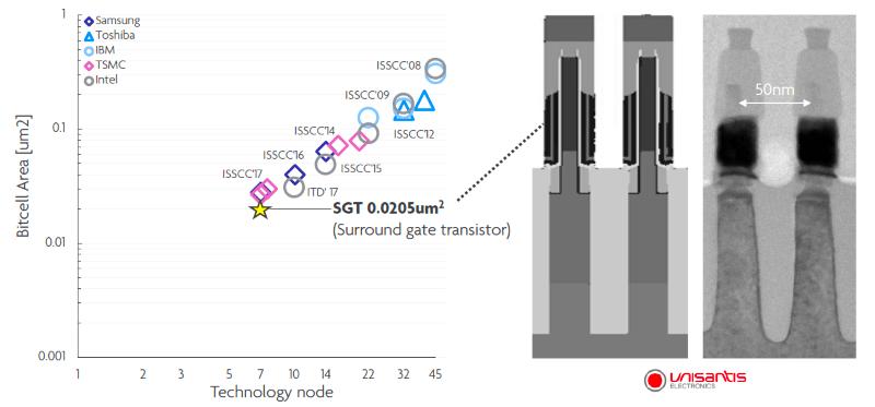 Unisantis Surrounding Gate Transistor (SGT)