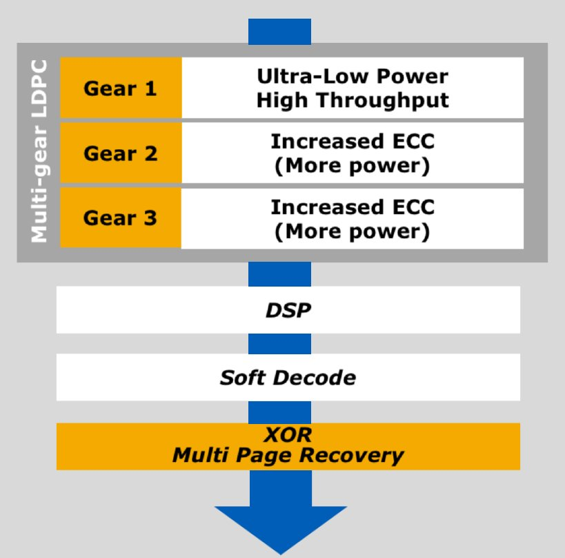 ECC Architecture: Multi-gear