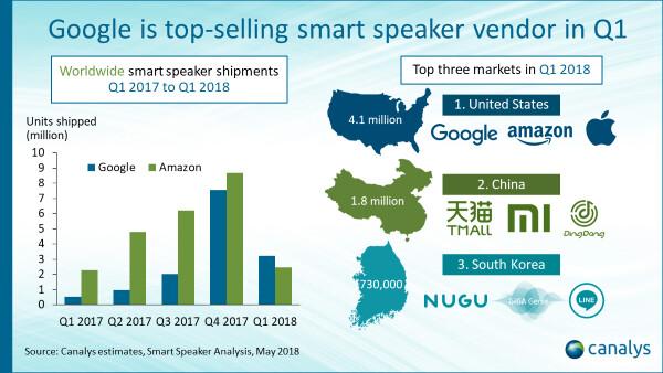 Google überholt Amazon als größter Smart-Speaker-Hersteller
