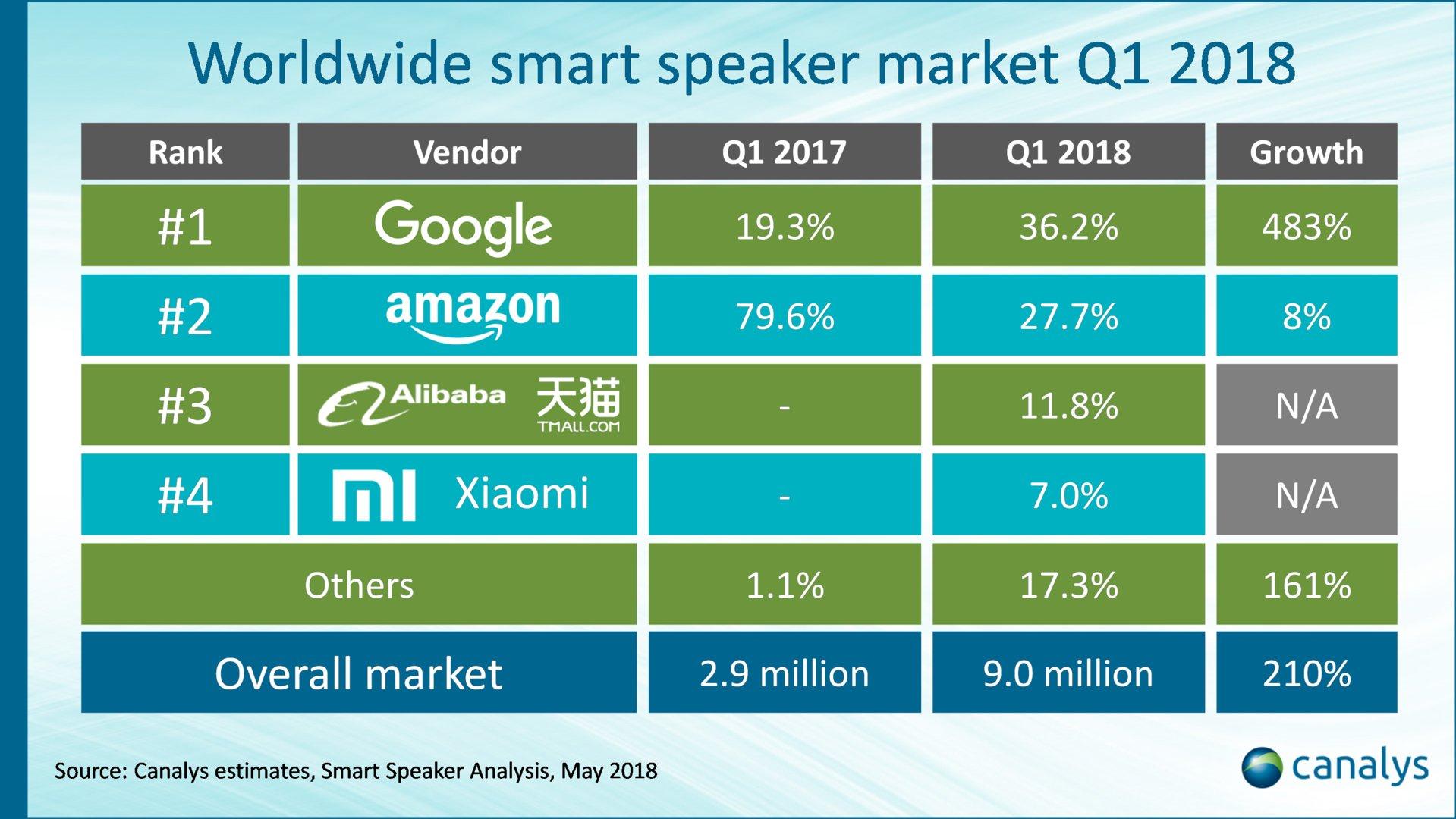 Google und Amazon nehmen zusammen mehr als 60 % des Marktes ein