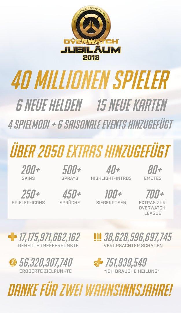Infografik zum Overwatch-Jubiläum