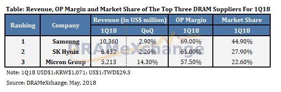 Samsung, SK Hynix und Micron dominieren DRAM-Markt