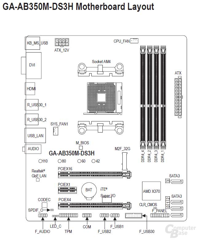Auch im Handbuch vermerkt: X370-Chipsatz