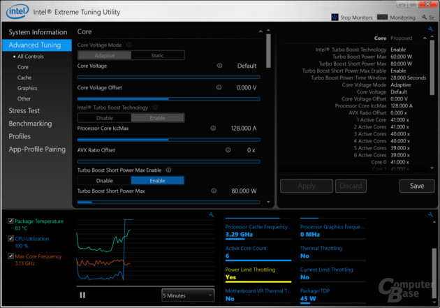 Die CPU darf 28 Sekunden lang 45 Watt verbrauchen
