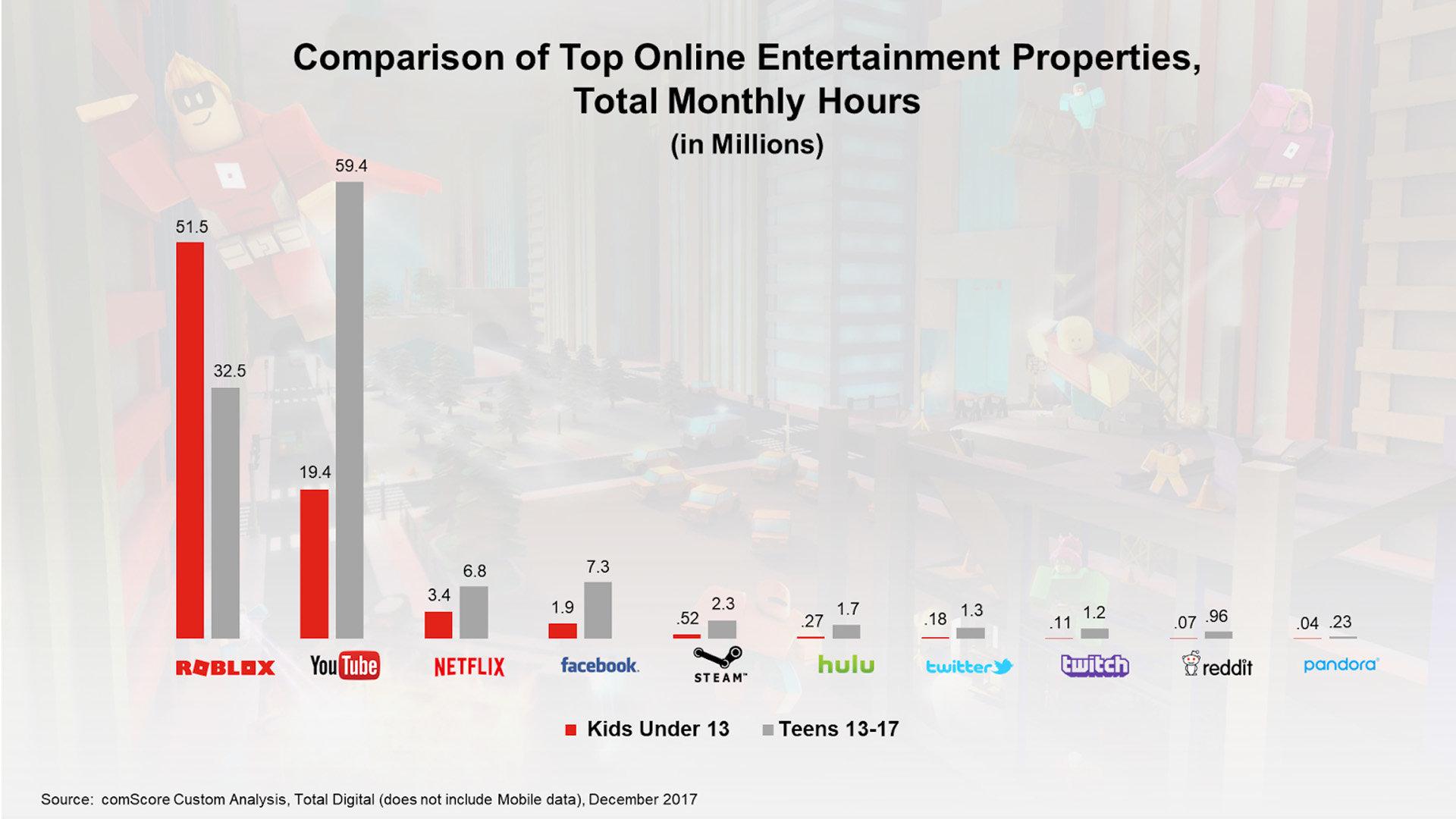 Roblox wird von Kindern unter 13 Jahren drei Mal so oft genutzt wie YouTube (Mobilgeräte ausgenommen – Dezember 2017)