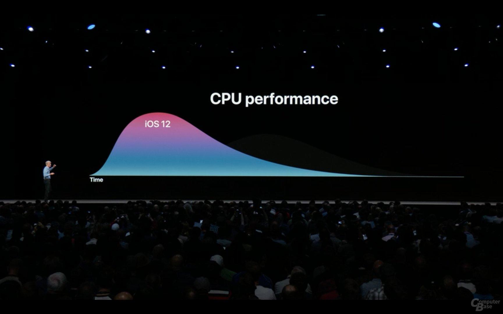 iOS 12 soll die CPU-Taktraten unter Last schneller anheben