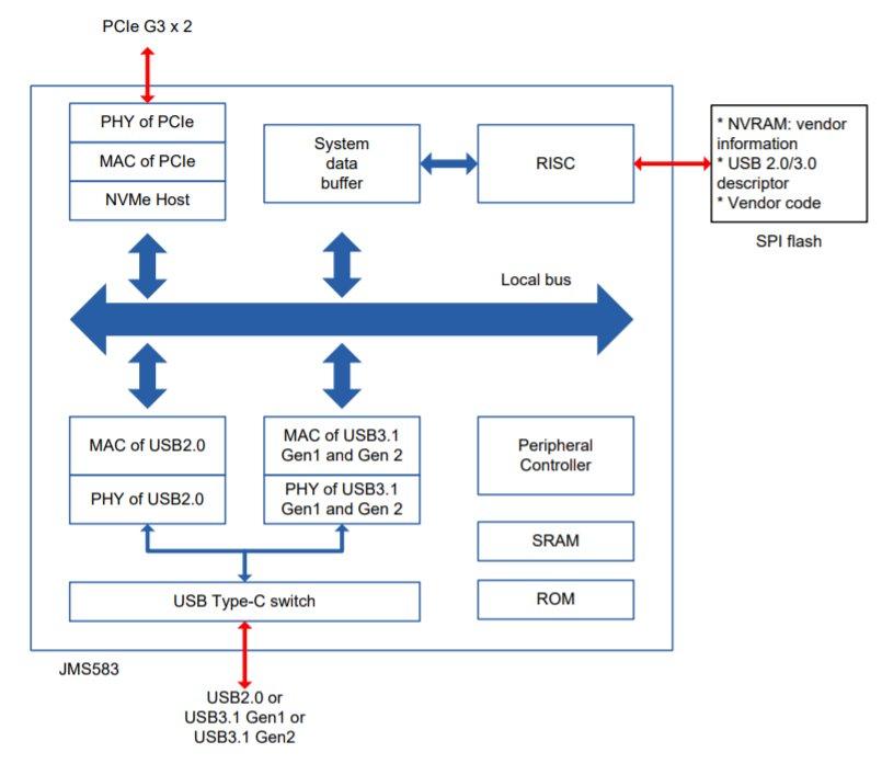 Der PCIe/USB-Bridge-Controller JMS583 im Blockdiagramm