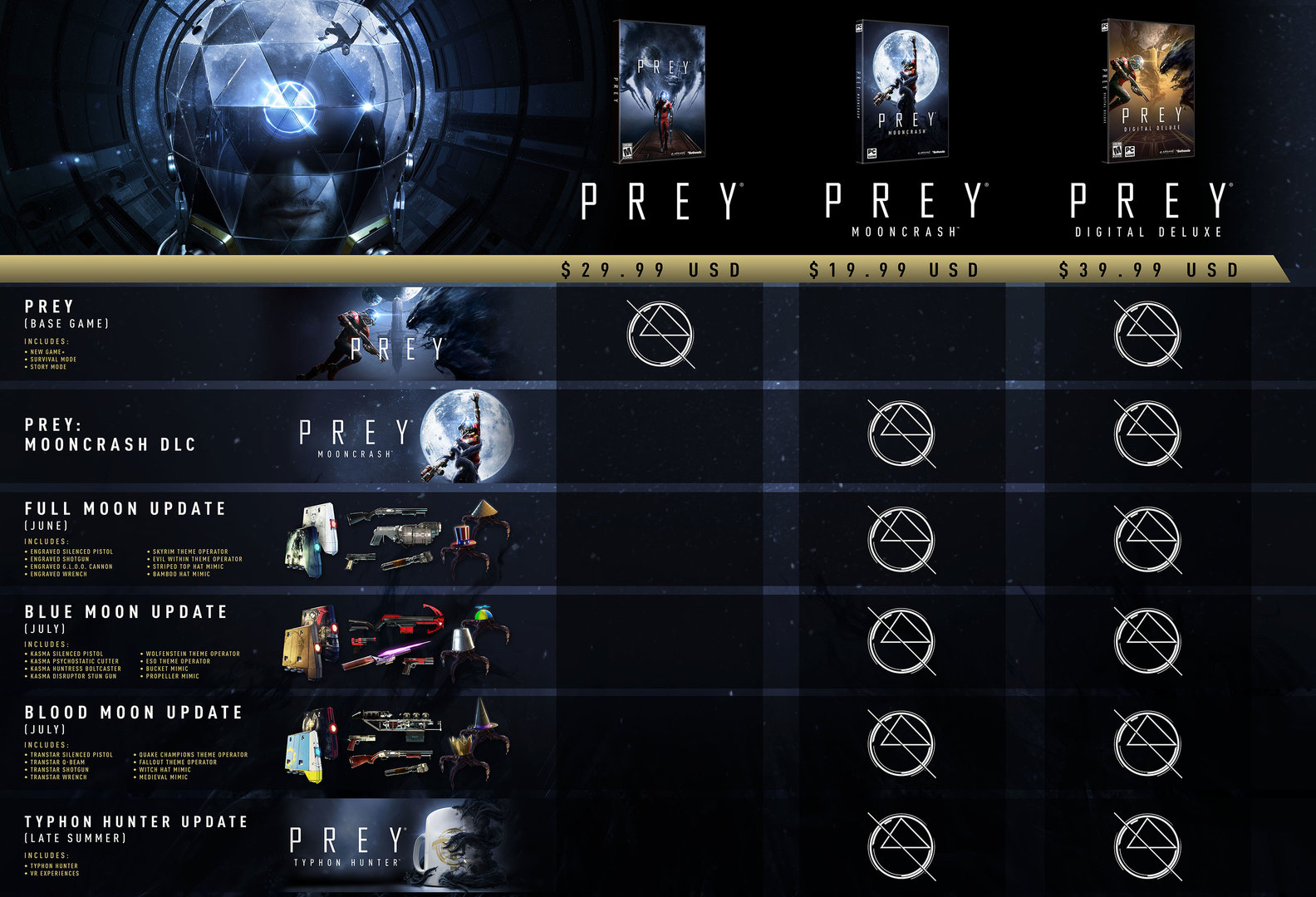 Update-Pläne für Prey