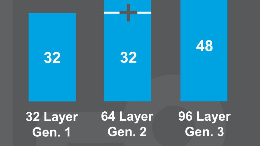 Micron: 96-Layer-NAND und 1Ynm-DRAM im 2.Halbjahr in Serie