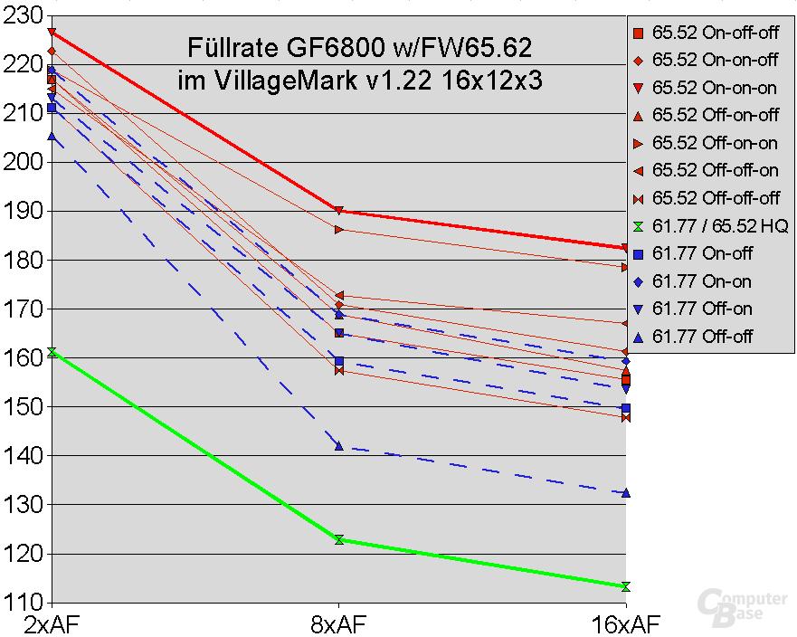 GeForce 6800 und ForceWare 65.62