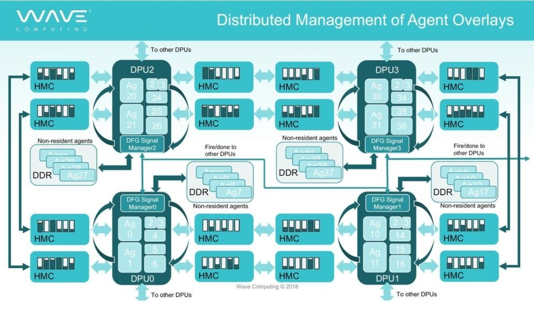 Wave Computings Dataflow Processing Units.