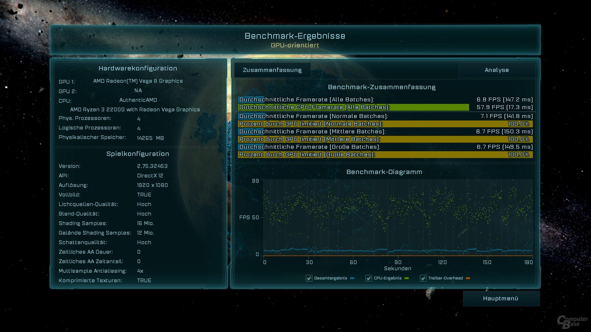 Ryzen 3 2200G (Desktop) im AotS-Benchmark