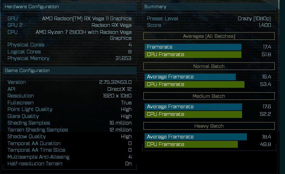 Ryzen 7 2800H (Mobile) im AotS-Benchmark