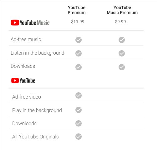 Preise für YouTube Music Premium und YouTube Premium