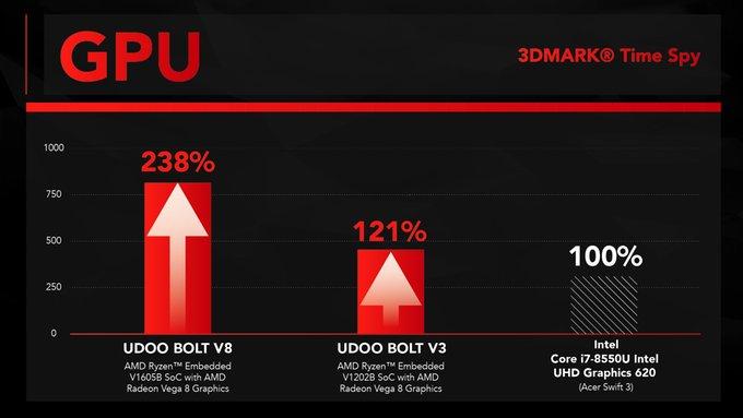Udoo Bolt V8 und V3 im 3DMark Time Spy