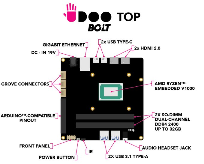 Oberseite des Udoo Bolt